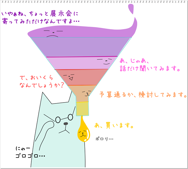 neko-chart