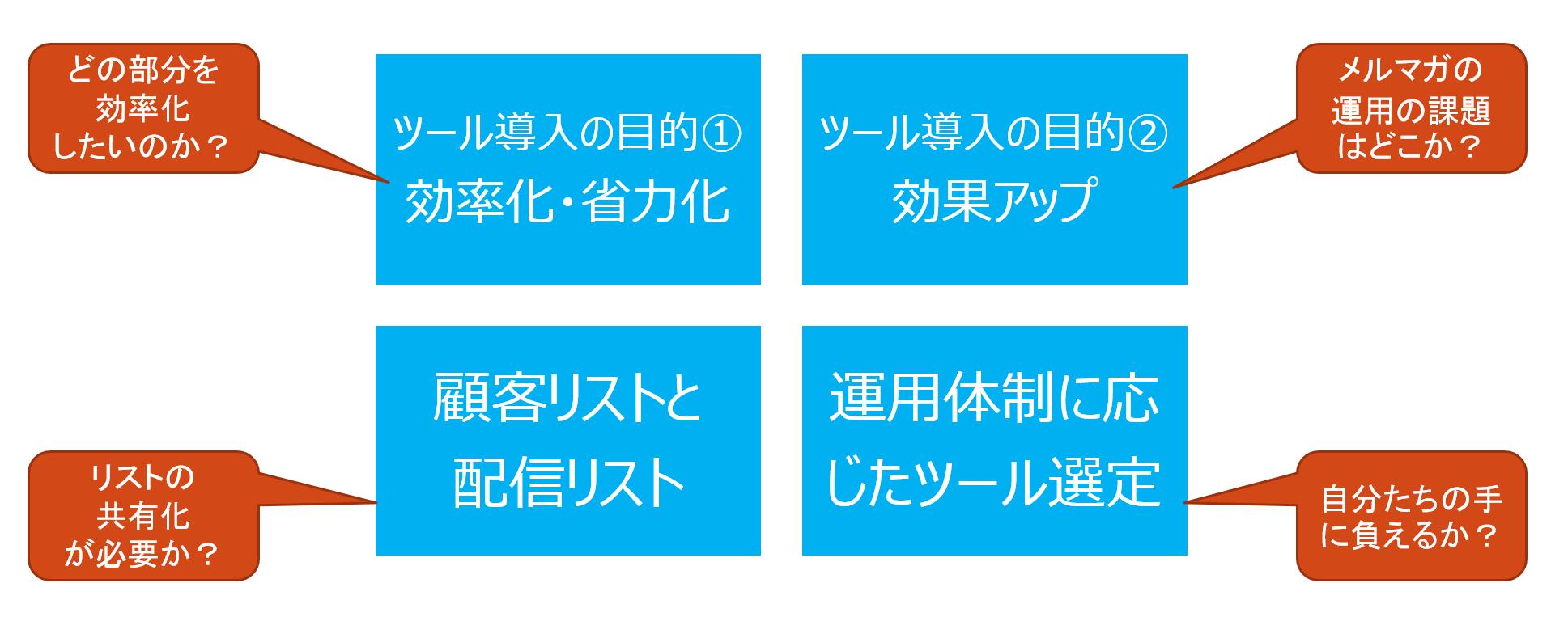 メールマーケティングの仕組み化(システム化)を進める際の4つのポイント