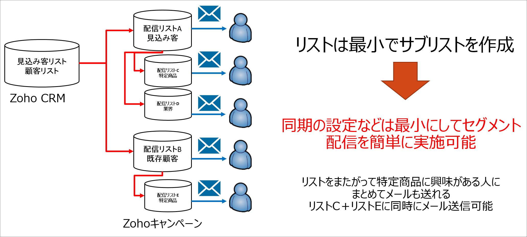 Zoho キャンペーンにおけるリスト管理