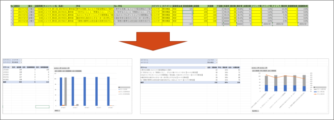メールマーケティング効果測定Excelテンプレート