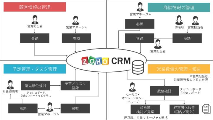 サフィロジャパン株式会社のZoho CRM活用イメージ